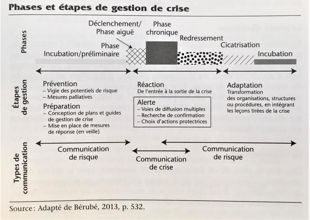 Phases et étapes de gestion de crise